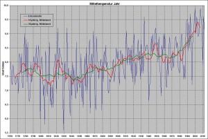 Die mittleren Jahrestemperaturen in Deutschland - von 1760 bis 2010.